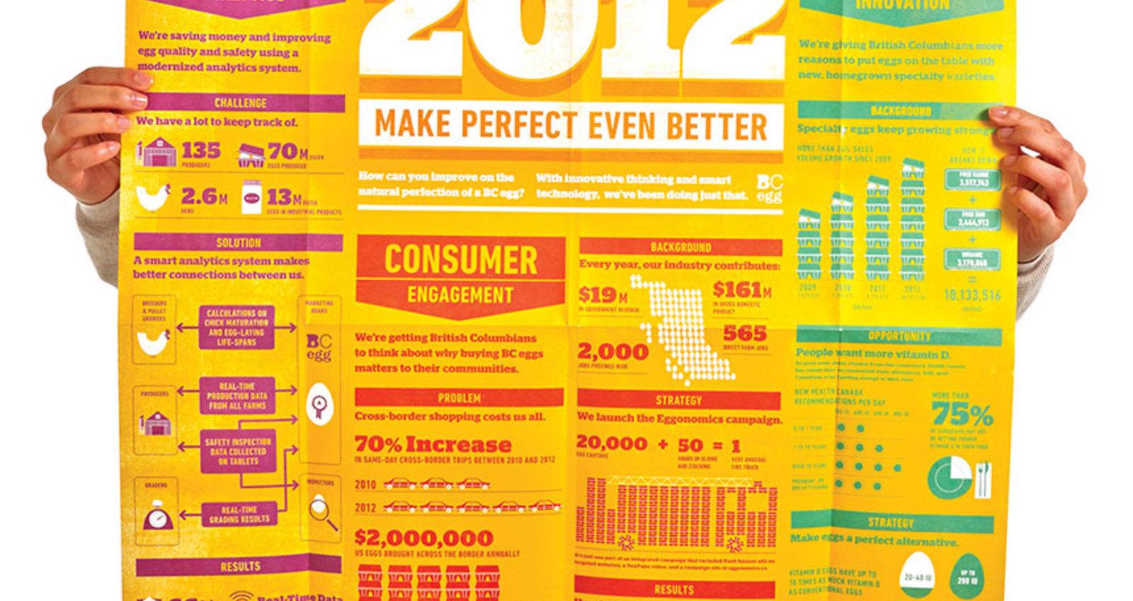 Make Perfect Even Better
