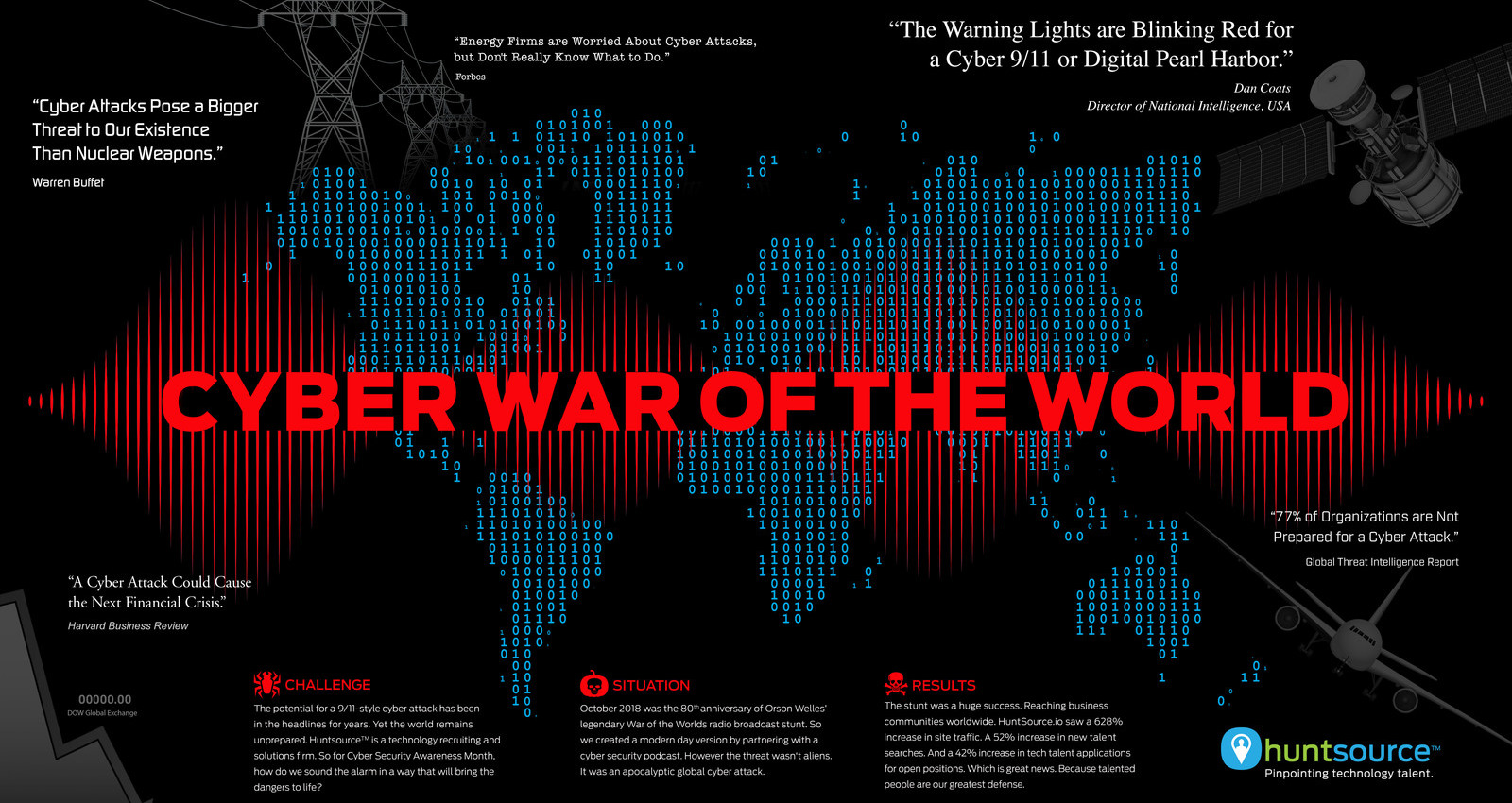 Cyber War of the World