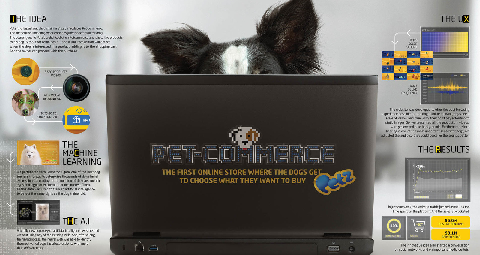 Pet-Commerce
